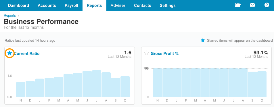 Xero Displayning Performance KPI on Dashboard