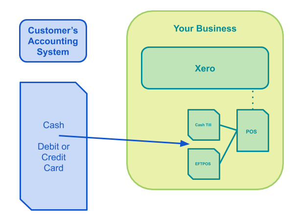 Accounts Receivable for Retail eCommerce Hospitality Control over cash flow diagram